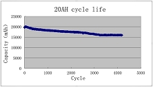 New Energy 20AH Life Cycle Data