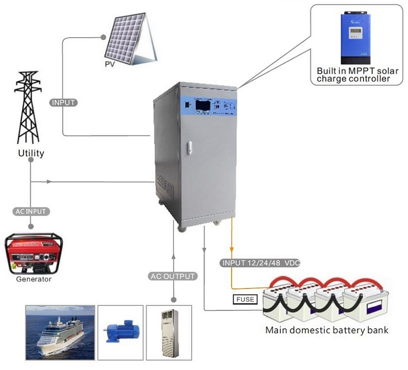 Mobile off grid solar power system together with Solar Battery Bank Wiring Diagram also Mobile off grid solar power system further Diagrams additionally Design Guide For 12v Systems Dual Batteries Solar Panels And Inverters. on solar charge controller dc fuse disconnect wiring diagram