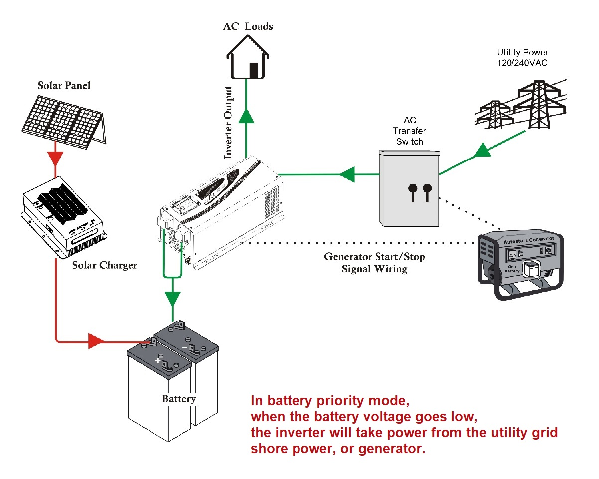 wiring diagram with sufficient battery voltage - 24v or 48v 6000 watts 6kw  120v/240vac 50hz 60hz output pure sine wave dc to ac power inverter