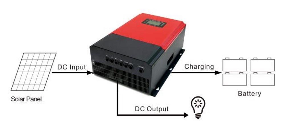 Solar Charge Controller Mppt 96v