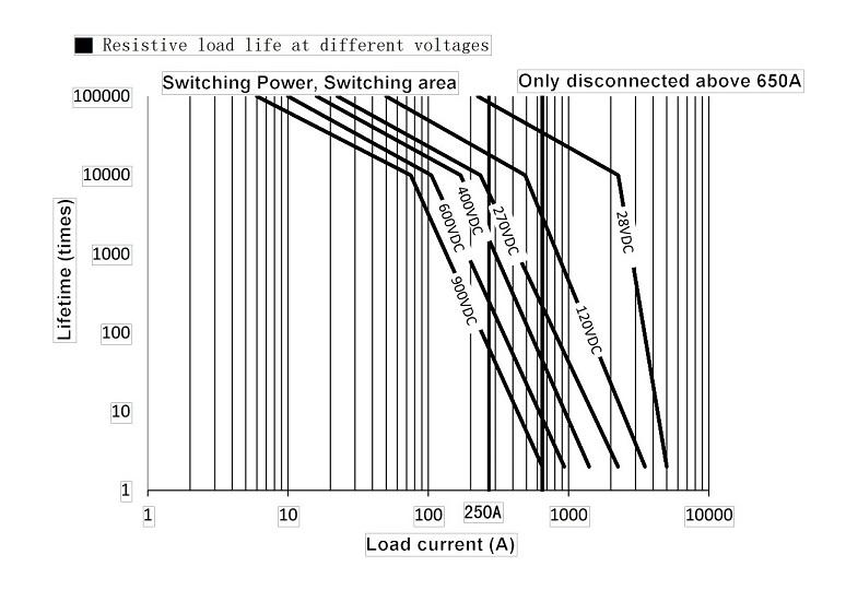 DC Contactors SPST 250A, 12-900V, 9-36V DC Coil | Electric
