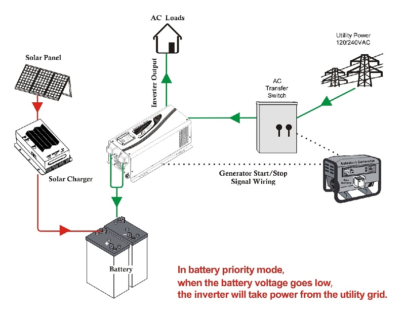 Car Power Inverter Wiring Diagram : Inverter v watts kw vac hz