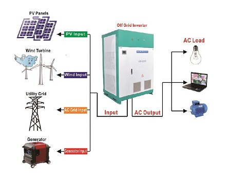 <b>60kW</b> Pure Sine Wave<br>Off Grid Inverter<br>DC to AC Power
